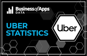 uber da lo 58 ty usd trong 3 quy dau nam nay