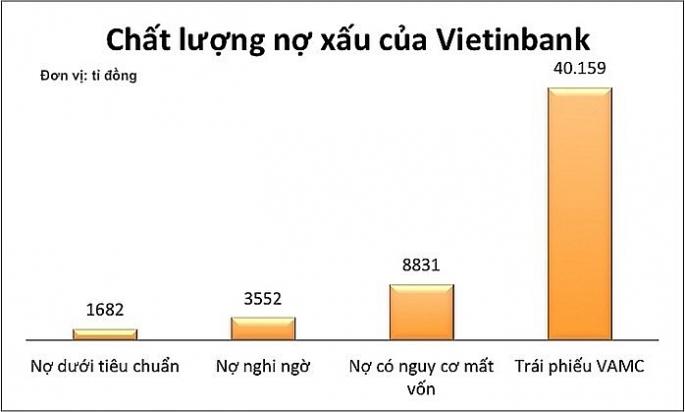 vietinbank no xau cao tang von tang nguy co rui ro