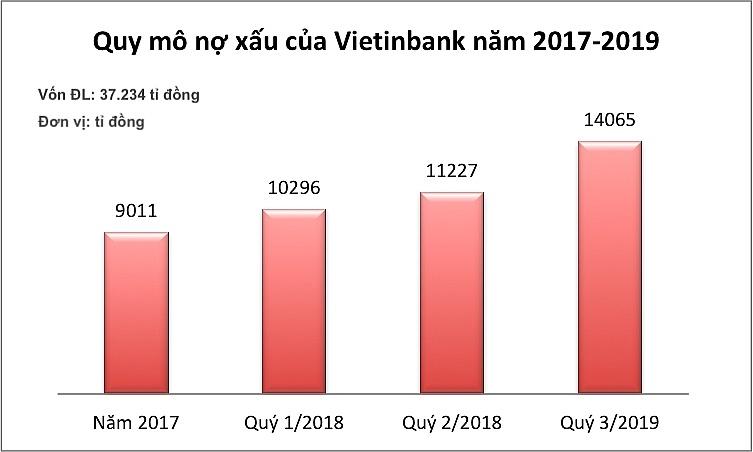 Vietinbank: Nợ xấu cao, tăng vốn, tăng nguy cơ rủi ro?