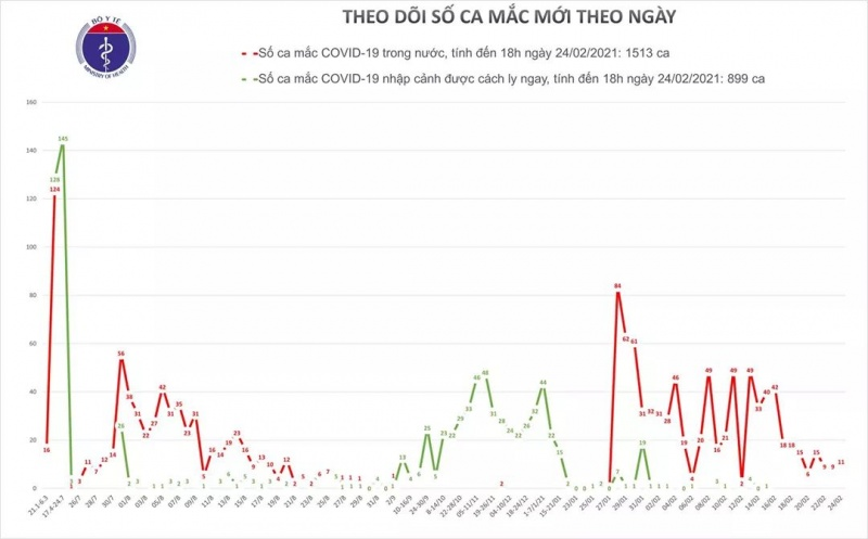 Hôm nay (24/2), Việt Nam ghi nhận thêm 11 ca mắc mới COVID-19