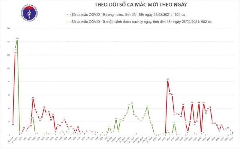 Ngày 26/2, Việt Nam ghi nhận thêm 6 ca mắc mới COVID-19