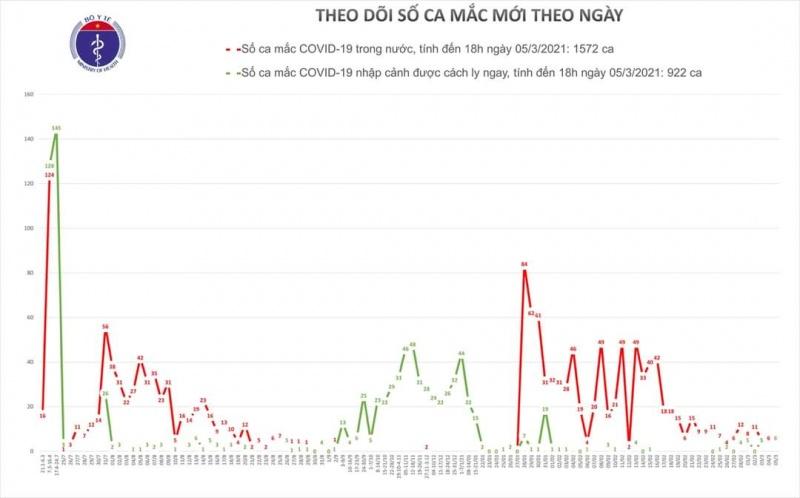 Chiều nay (4/3), Việt Nam ghi nhận thêm 6 ca mắc mới COVID-19