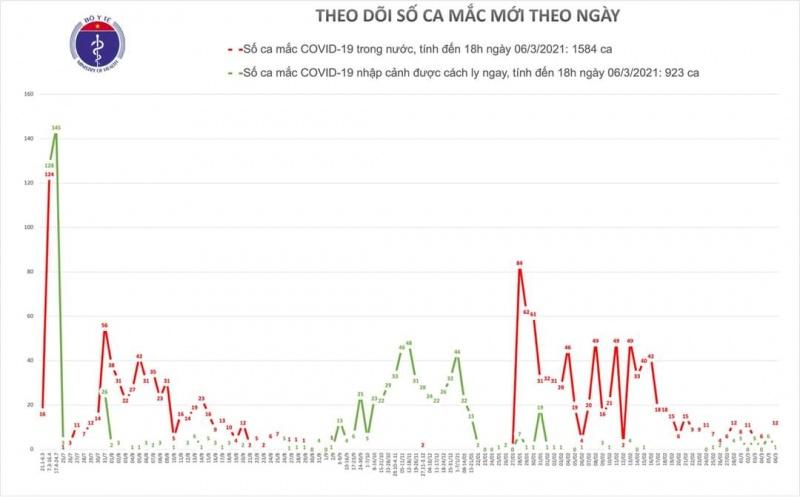 Hôm nay (6/3), Việt Nam ghi nhận thêm 13 ca mắc mới COVID-19