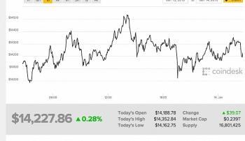 gia bitcoin 141 tiep tuc tang nhe len muc 14274 usd