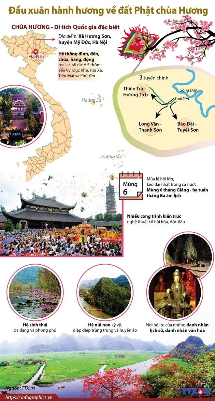 infographics dau xuan hanh huong ve dat phat chua huong