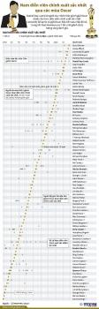 infographics nam dien vien chinh xuat sac nhat qua cac mua oscar