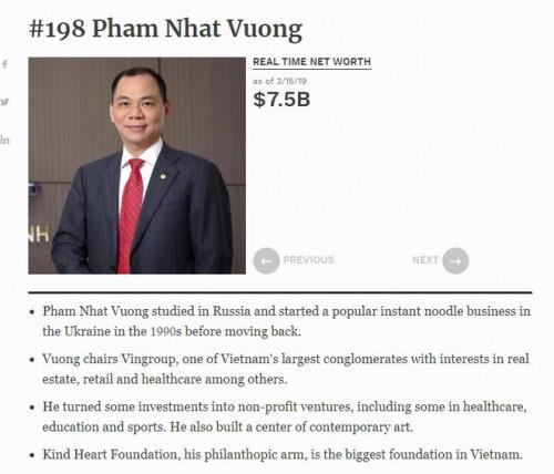 Ông Phạm Nhật Vượng lần đầu tiên vào top 200 người giàu nhất thế giới