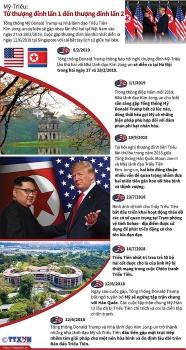 infographics tu hoi nghi my trieu lan 1 den thuong dinh lan 2