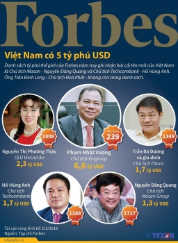 infographics viet nam co 5 ty phu lot vao danh sach cua forbes