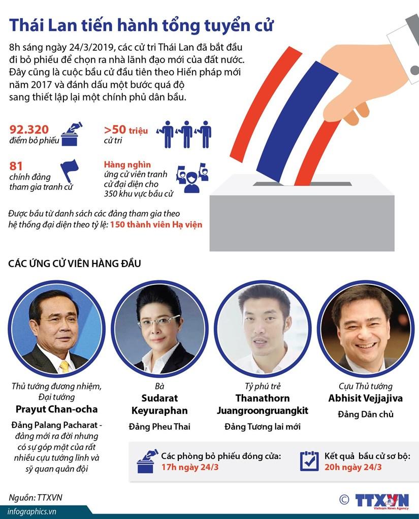 [Infographics] Toàn cảnh cuộc tổng tuyển cử ở Thái Lan