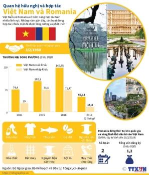 infographics quan he huu nghi va hop tac viet nam va romania