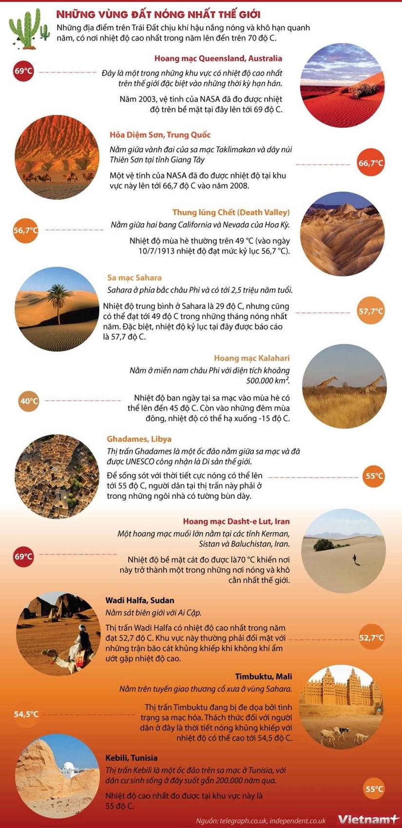 Những nơi trên Trái Đất phải hứng chịu nắng nóng gay gắt quanh năm