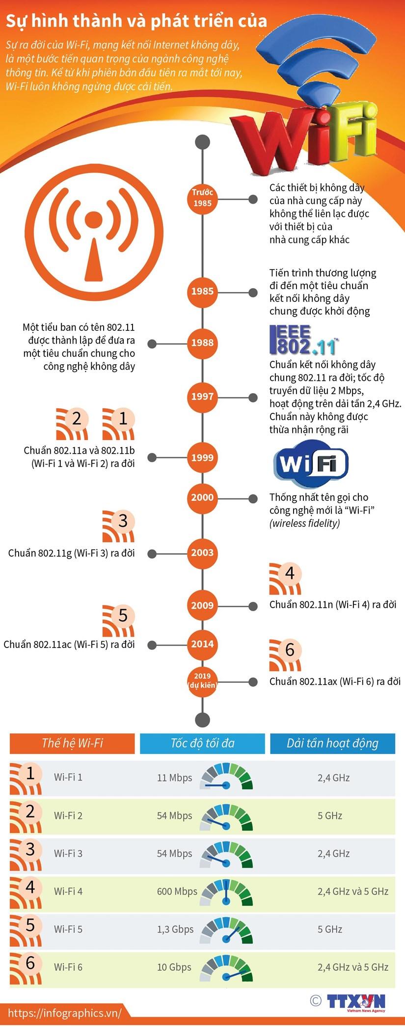 [Infographics] Sự hình thành và phát triển của Wi-Fi