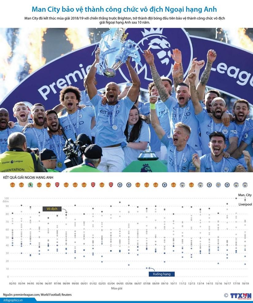 [Infographics] Man City bảo vệ thành công chức vô địch Ngoại hạng Anh