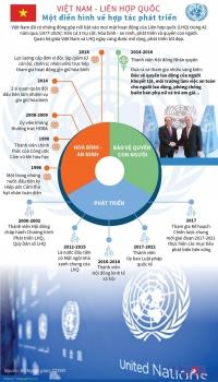 infographics viet nam lien hop quoc dien hinh ve hop tac phat trien
