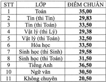 truong chuyen dau tien o tphcm cong bo diem chuan tuyen sinh lop 10