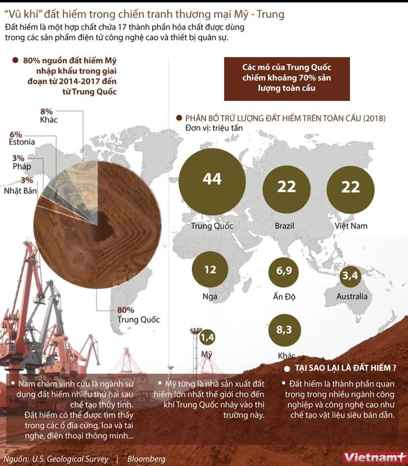 [Infographics] 'Vũ khí' đất hiếm trong chiến tranh thương mại Mỹ-Trung