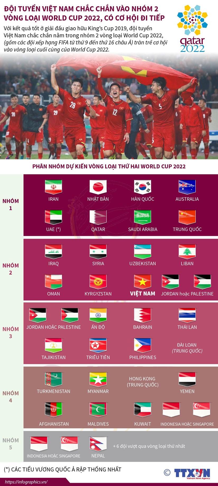 [Infographics] Đội tuyển Việt Nam vào nhóm 2 vòng loại World Cup 2022