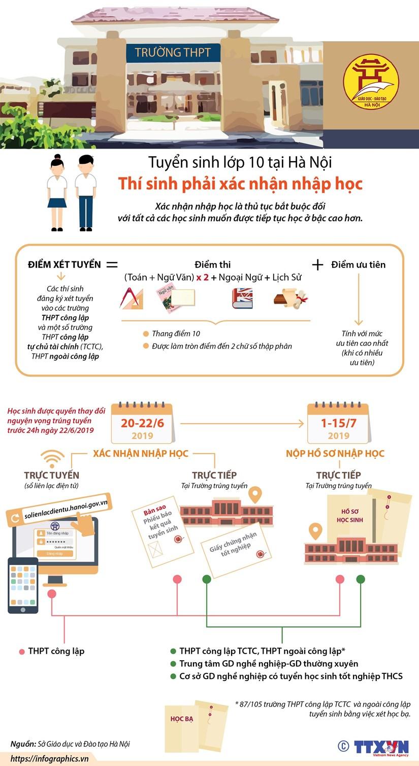 [Infographics] Tuyển sinh lớp 10: Thí sinh phải xác nhận nhập học