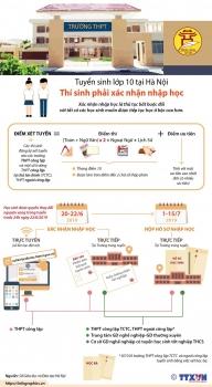 infographics tuyen sinh lop 10 thi sinh phai xac nhan nhap hoc