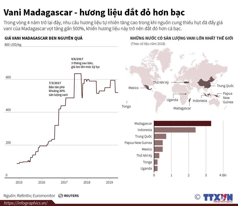 infographics vani madagascar huong lieu dat do hon bac