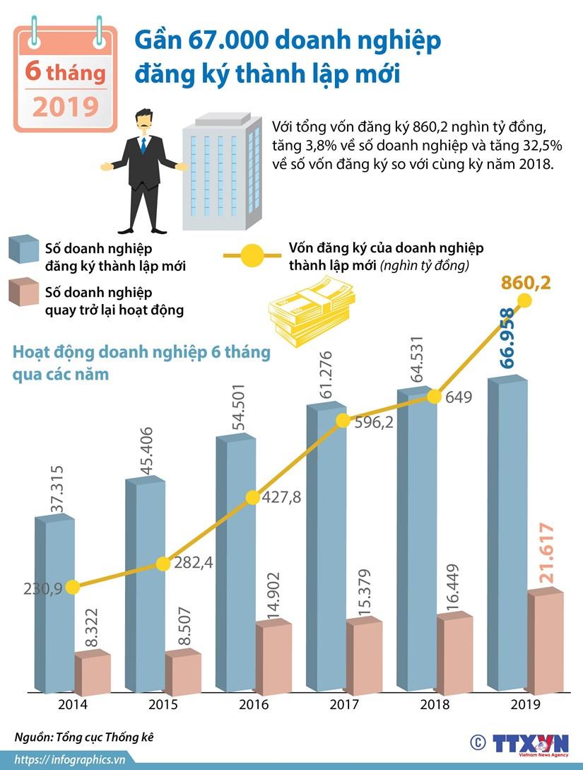 6 thang dau nam gan 67000 doanh nghiep dang ky thanh lap moi