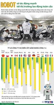 infographics robot tac dong manh toi thi truong lao dong toan cau