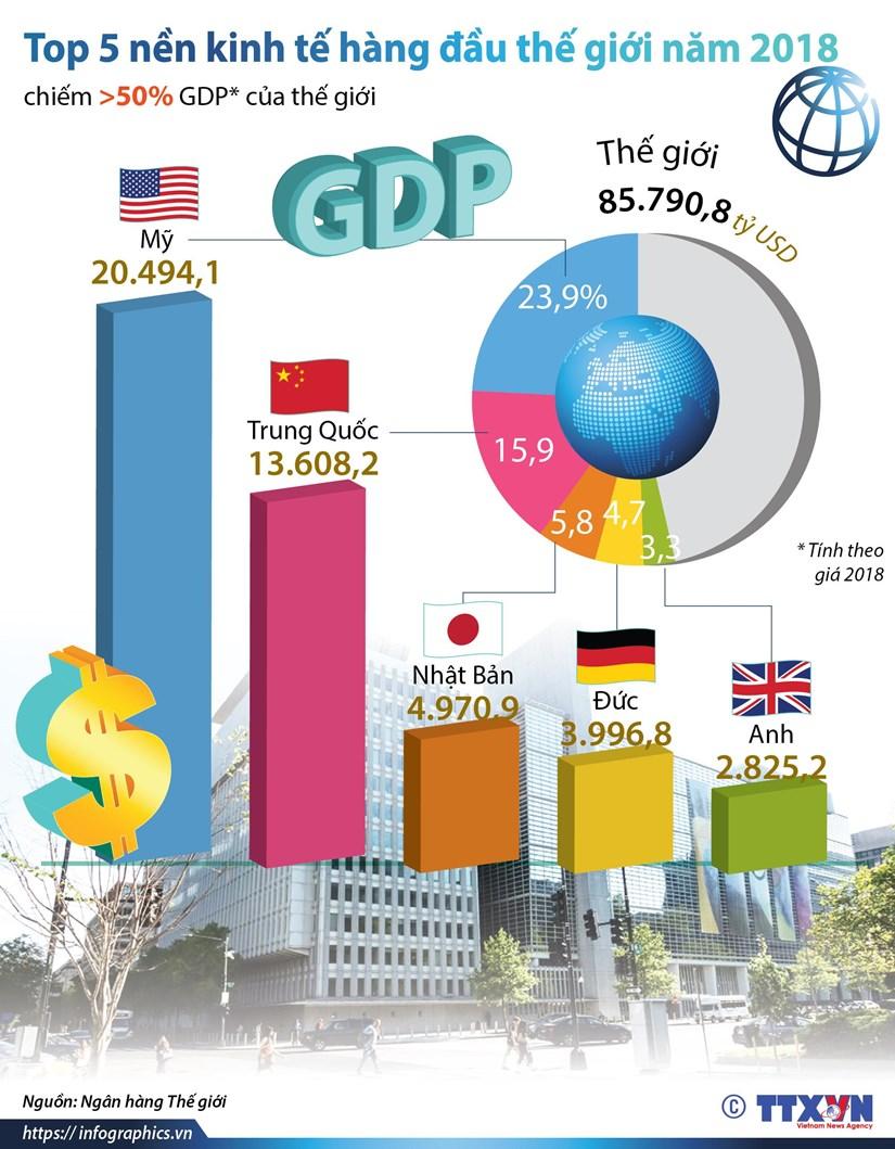 [Infographics] Top 5 nền kinh tế hàng đầu thế giới năm 2018