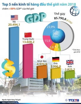 infographics top 5 nen kinh te hang dau the gioi nam 2018