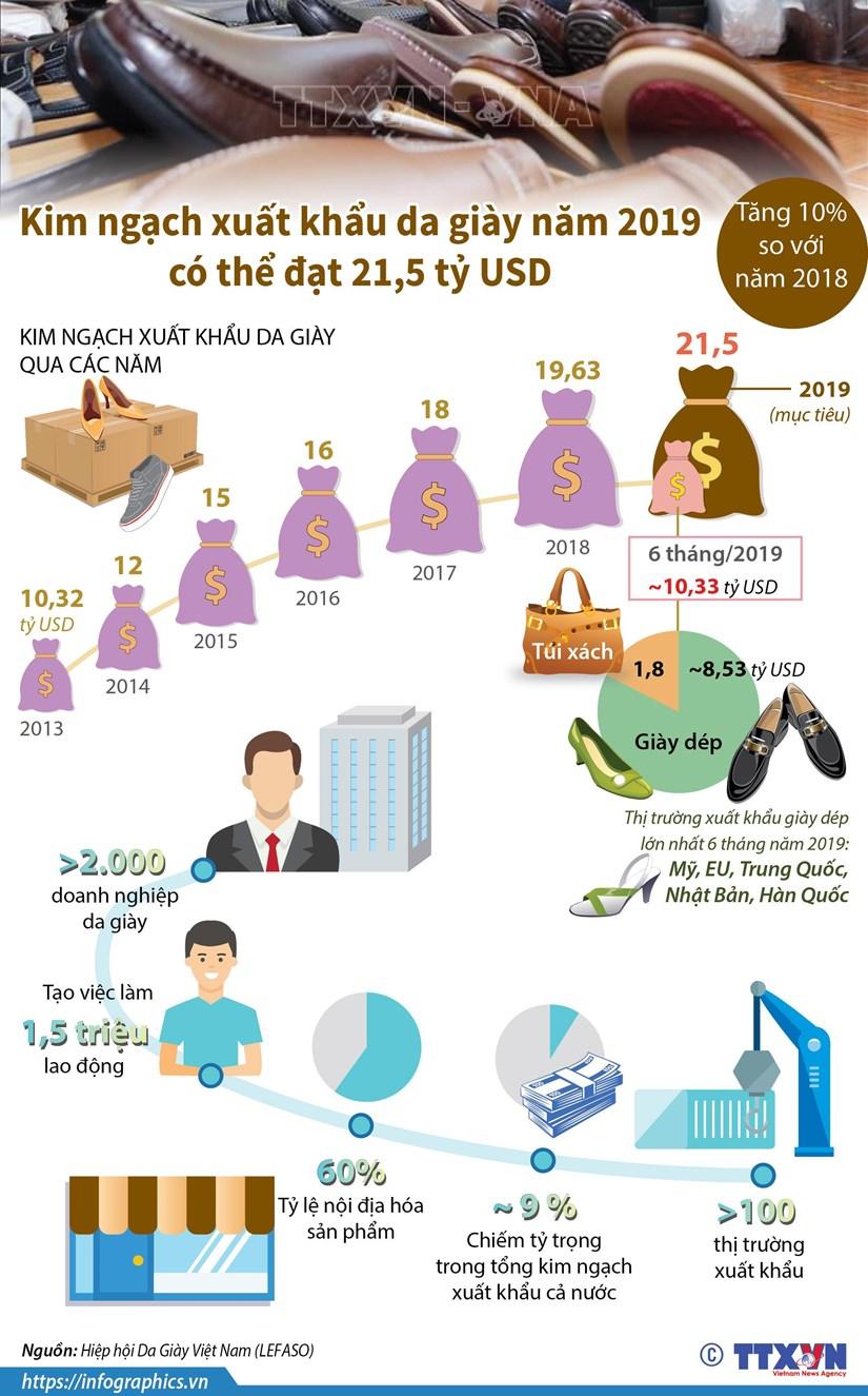 Kim ngạch xuất khẩu da giày năm 2019 có thể đạt 21,5 tỷ USD