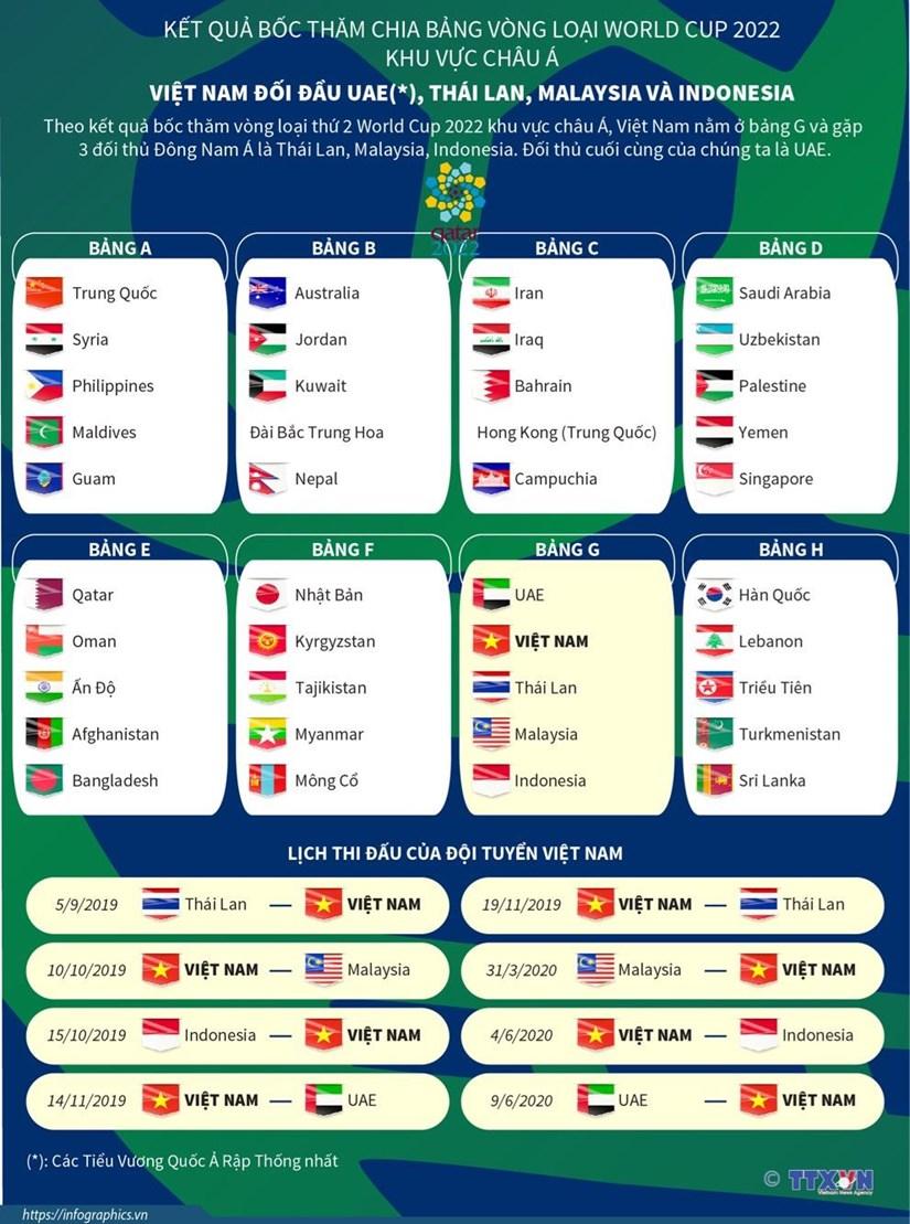 toan canh cac bang dau vong loai world cup 2022 khu vuc chau a
