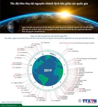 infographics toc do tieu thu tai nguyen chenh lech lon giua cac nuoc