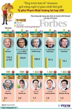 infographics ong pham nhat vuong lot top 200 ty phu cua the gioi