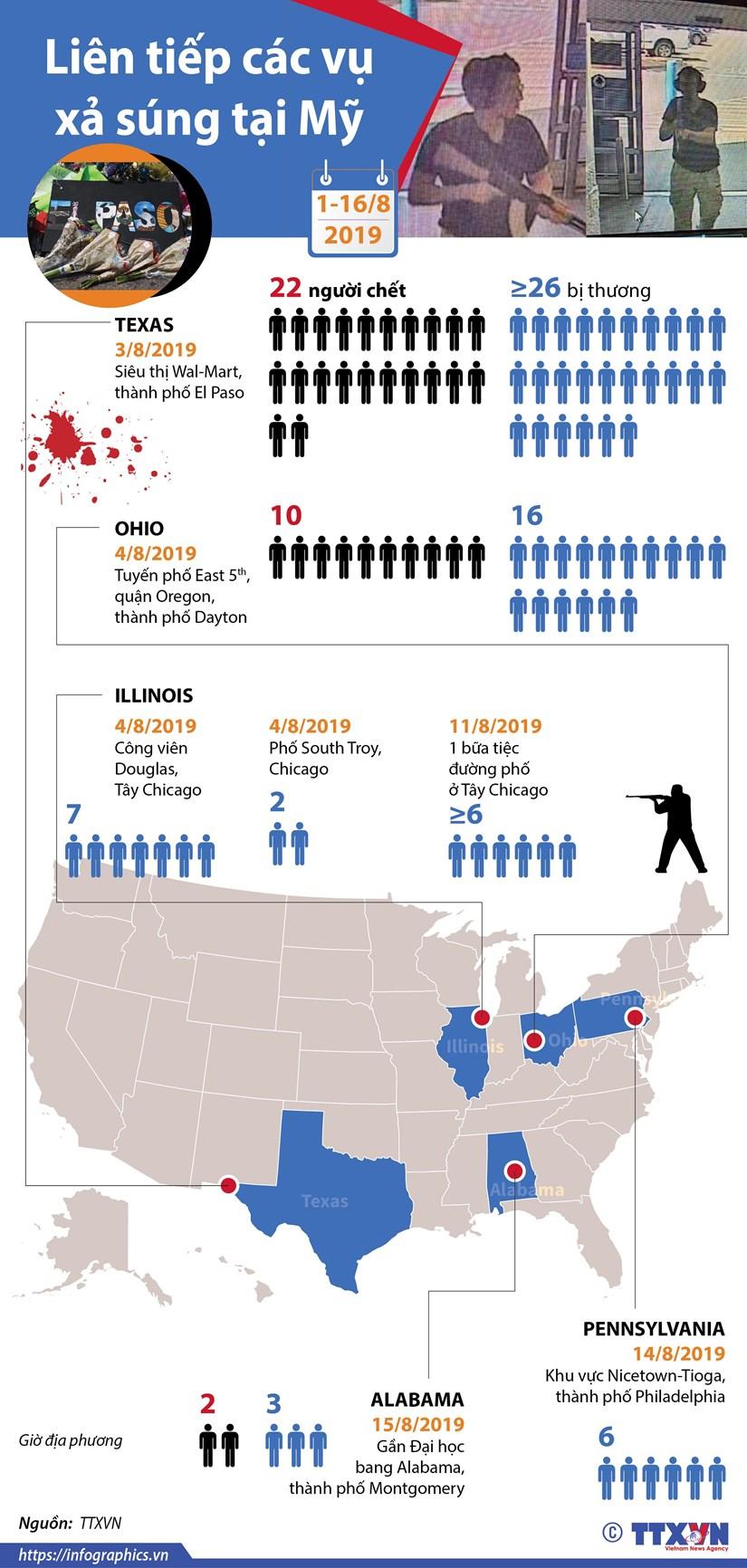 [Infographics] Liên tiếp các vụ xả súng tại Mỹ từ đầu tháng 8