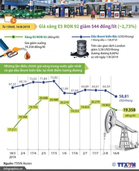 [Infographics] Giá xăng E5 RON 92 giảm xuống còn 19.358 đồng một lít