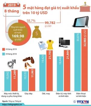 infographics nam mat hang dat gia tri xuat khau tren 10 ty usd