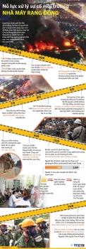 [Infographics] Toàn cảnh xử lý sự cố môi trường nhà máy Rạng Đông
