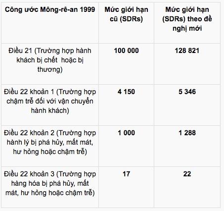 tang muc boi thuong doi voi khach di may bay neu xay ra su co