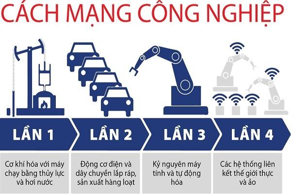 nghi quyet cua bo chinh tri ve chu dong tham gia cach mang cong nghiep lan thu tu