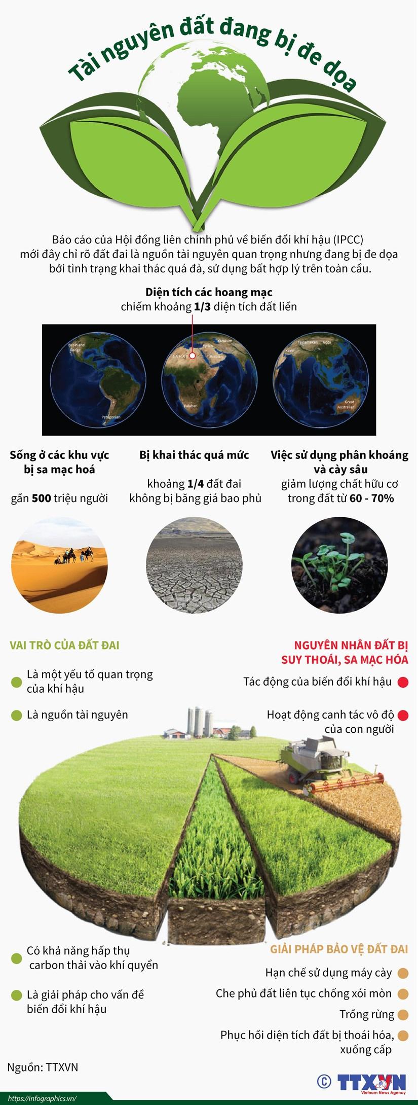 infographics tai nguyen dat tren toan the gioi dang bi de doa