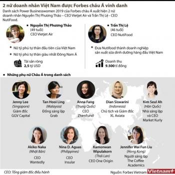 [Infographics] 2 nữ doanh nhân Việt Nam được Forbes châu Á vinh danh