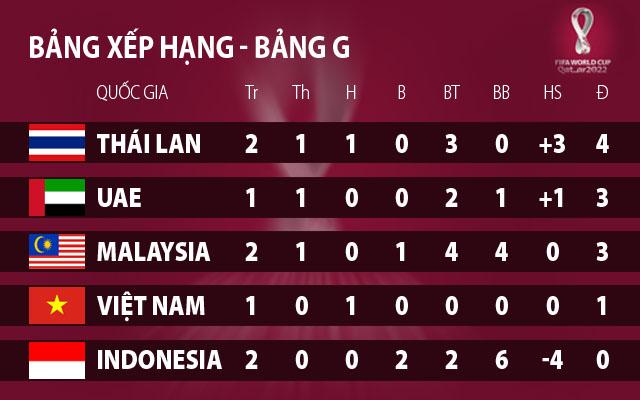vong loai world cup viet nam malaysia tran dau quan trong