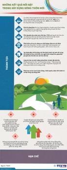 [Infographics] Những kết quả nổi bật trong xây dựng nông thôn mới
