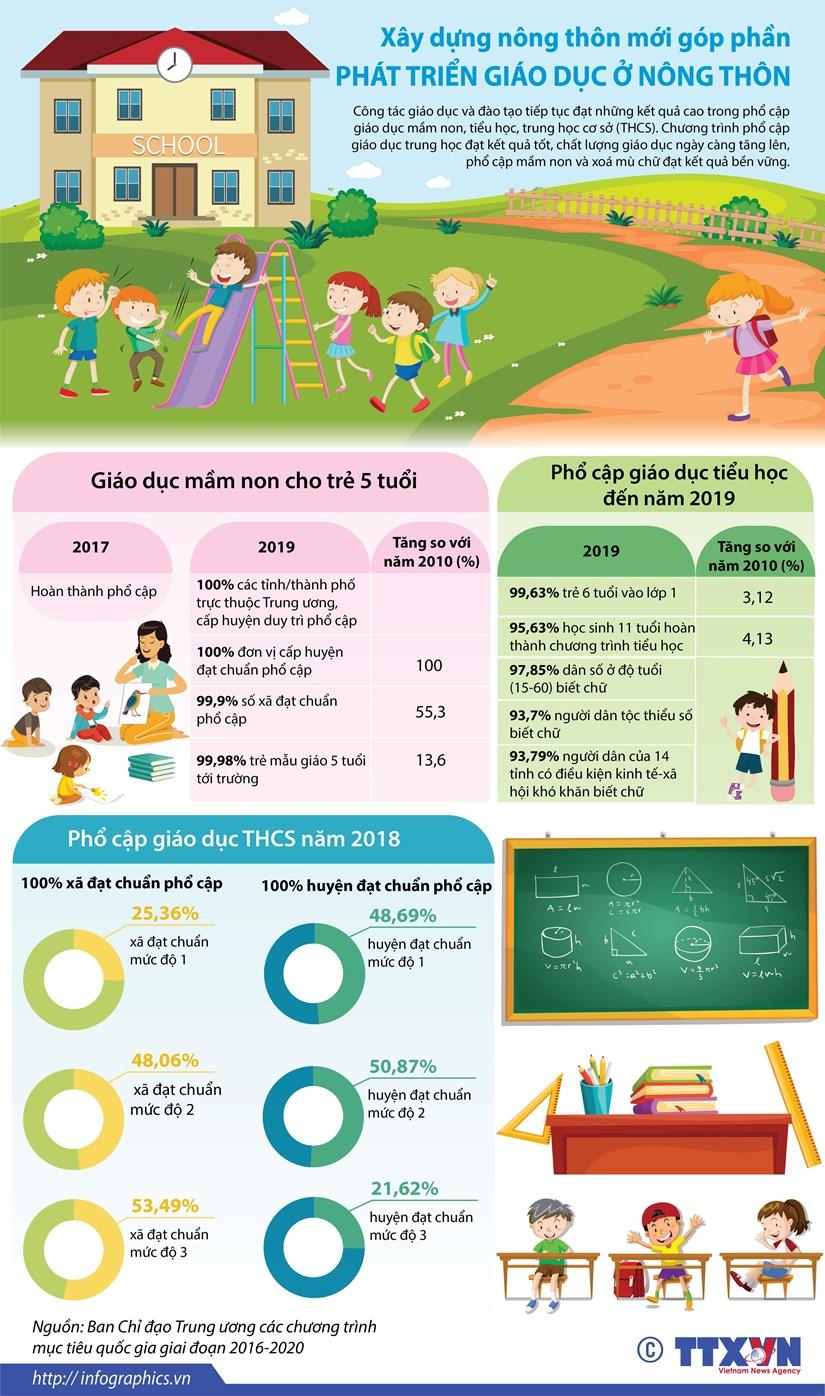 [Infographics] Những số liệu về phát triển giáo dục ở nông thôn