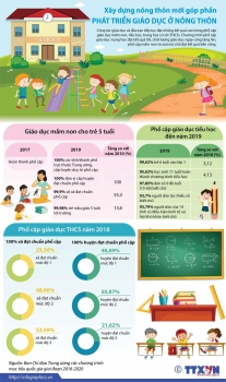 infographics nhung so lieu ve phat trien giao duc o nong thon
