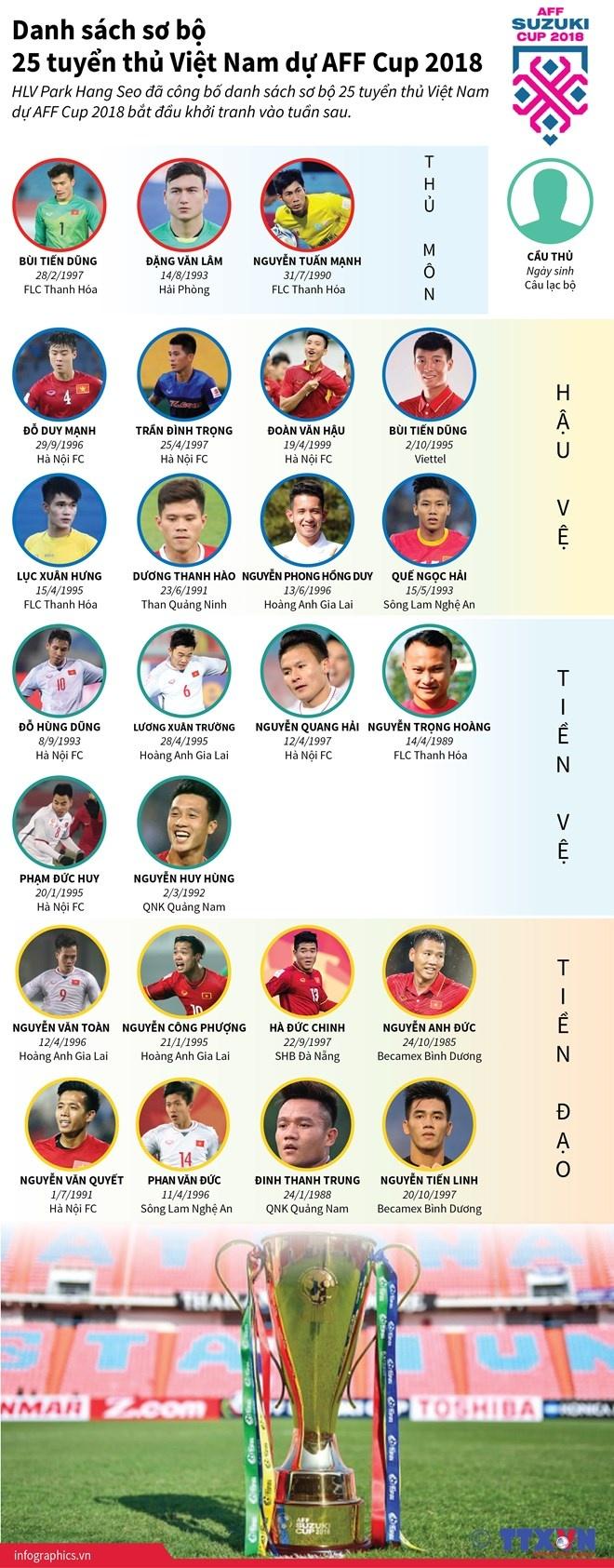 [Infographics] Danh sách sơ bộ 25 tuyển thủ Việt Nam dự AFF Cup 2018