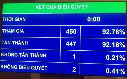 quoc hoi dat muc tieu tang truong gdp nam 2019 tu 66 68