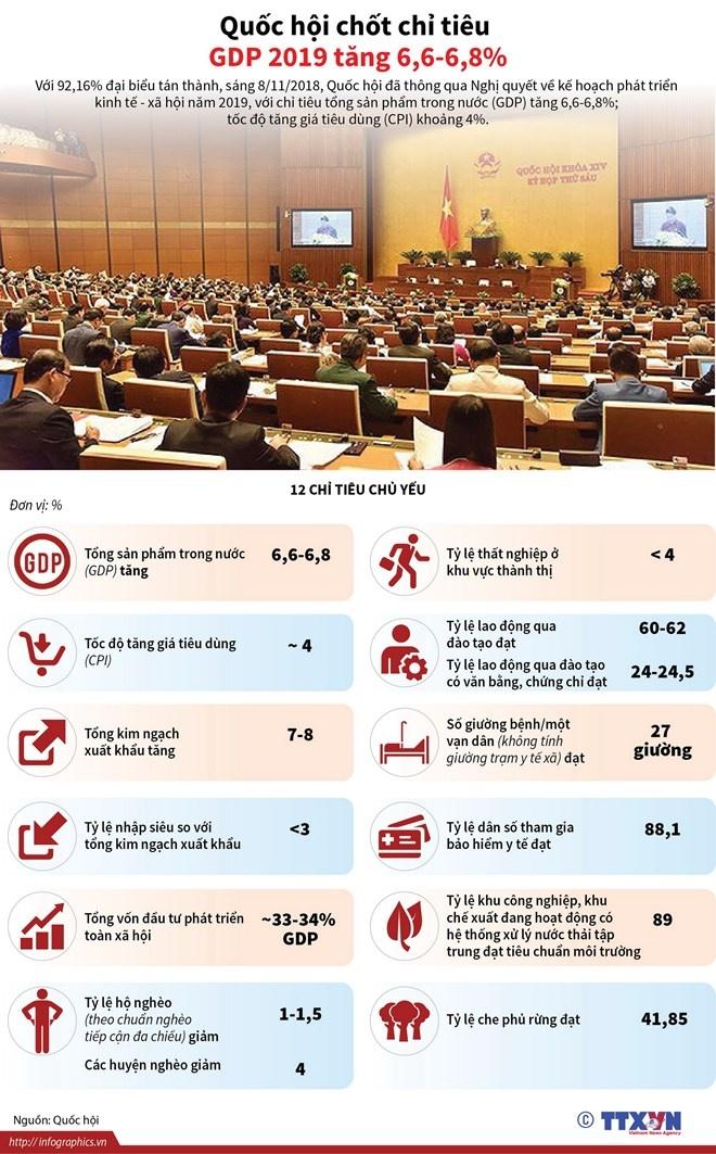 infographics quoc hoi chot chi tieu tang truong gdp nam 2019