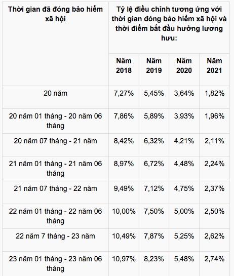dieu chinh luong huu doi voi lao dong nu nghi huu tu 2018 2021