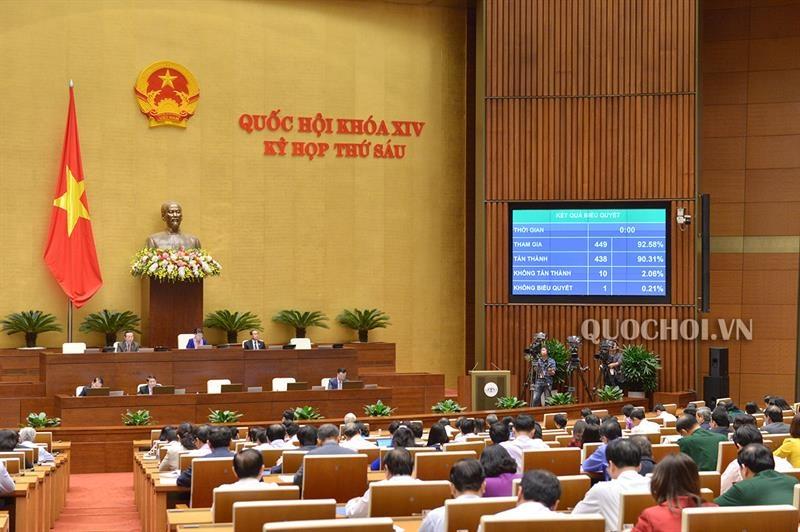 Quốc hội thông qua Nghị quyết về phân bổ ngân sách trung ương năm 2019